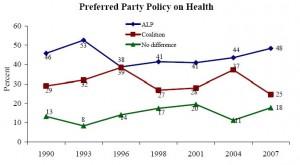 Health party pref