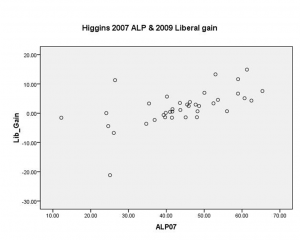Higgins07-09